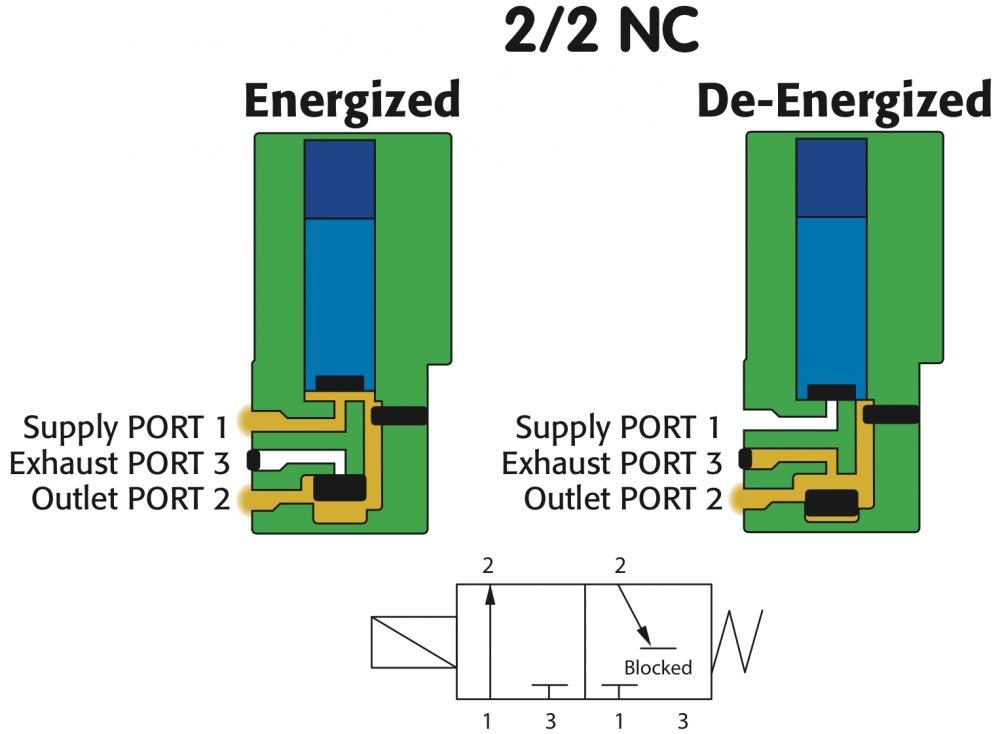 subminiature pilot valves solenoid solutions
