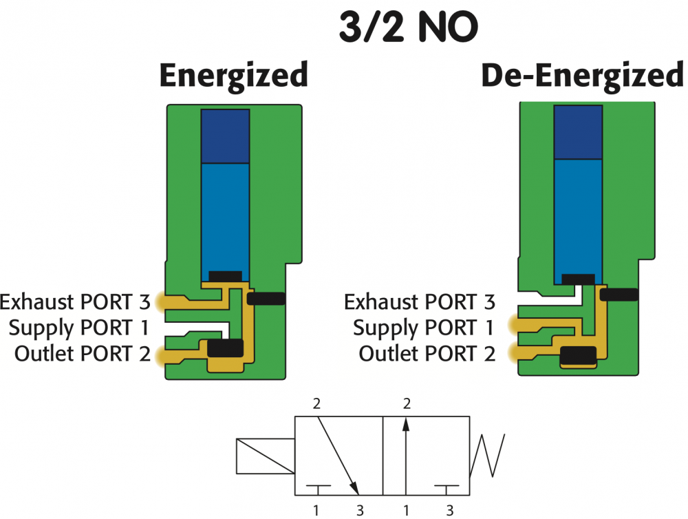 15mm subminiature solenoid valves and flow diagrams