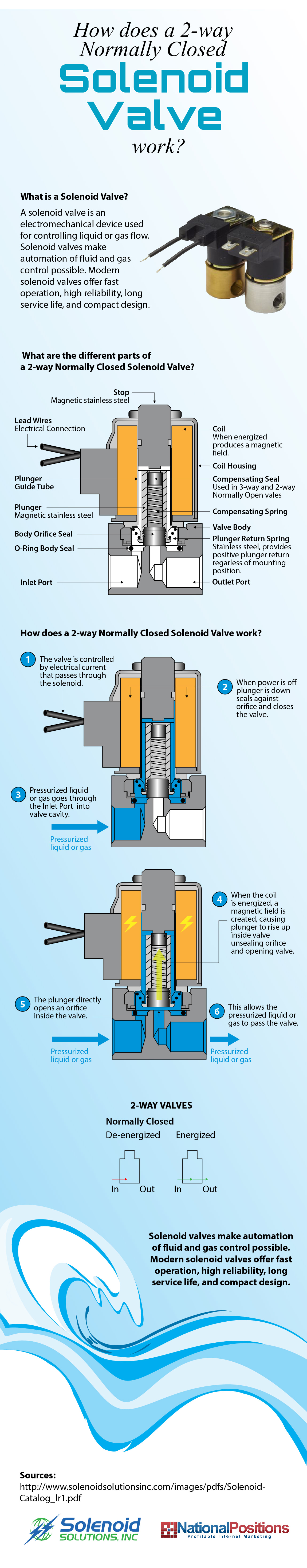How A 2-Way Normally Closed Solenoid Valve Works | Solenoid ...  Port Solenoid Wiring Diagram Volt on 12 volt battery bank wiring diagram, universal relay wiring diagram, 98 f150 radio wiring diagram, 12 volt cigarette socket wiring diagram, 24 volt fan relay diagram, 12 volt boat wiring diagram, 24v trolling motor wiring diagram, 24 volt solenoid valve, 12 volt parallel battery wiring diagram, series parallel switch wiring diagram, 24 volt starting system diagram, 24 volt starter diagram, 24 volt starter relay, 24 volt battery diagram, 24 volt solenoids 7,