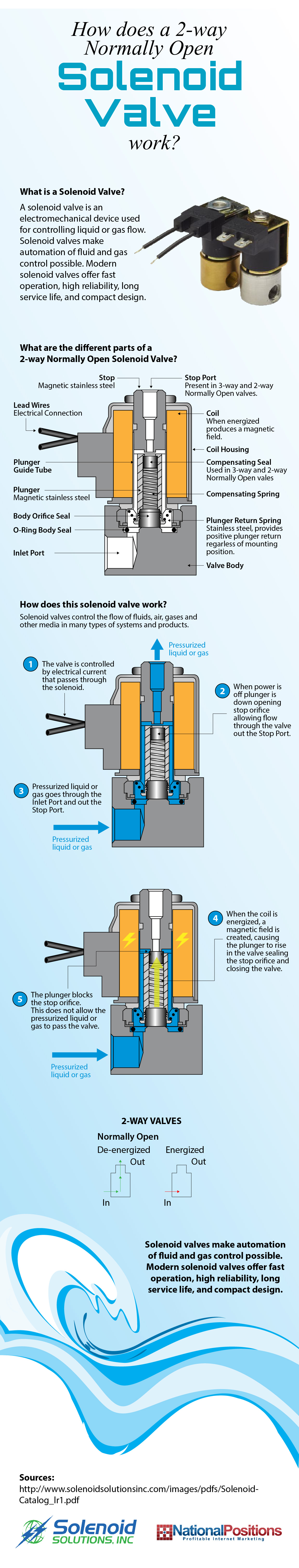 how normally open solenoid valves work