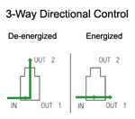 Two way directional